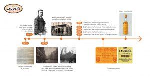 Lauders Timeline 01