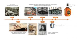 Lauders Timeline 02